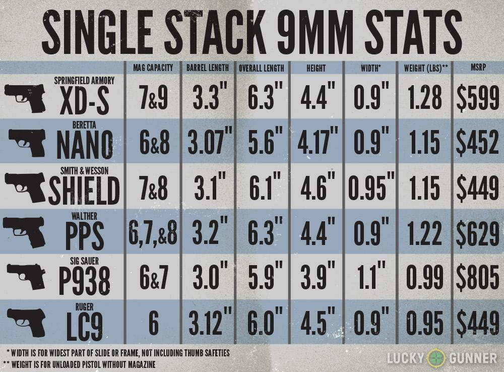 Single Stack 9mm Pistol Comparison