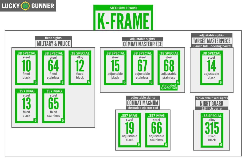 S&W K-Frame Chart