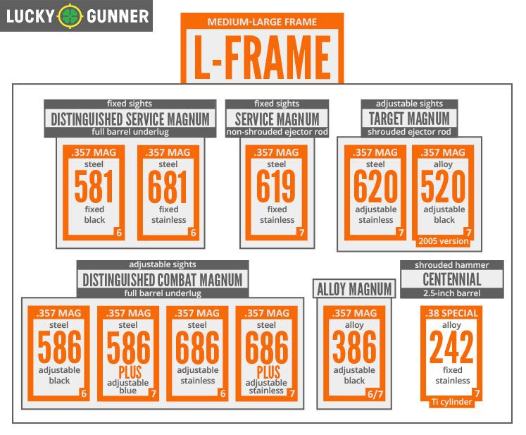 L-Frame Chart