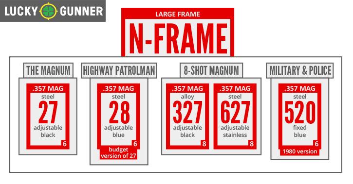 S&W N-Frame Chart