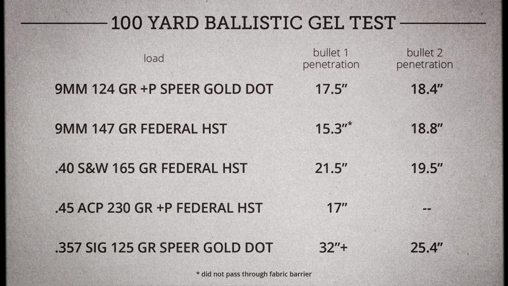 How Effective Is Pistol Ammo at 100 Yards? - Lucky Gunner Lounge
