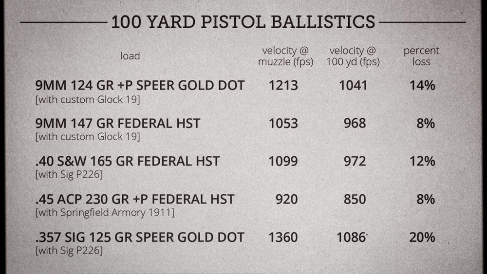 100 yard pistol velocity chart