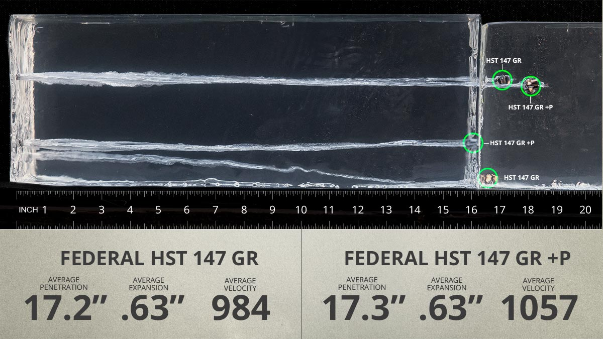 9mm 147 gr Federal HST Carbine gel test results