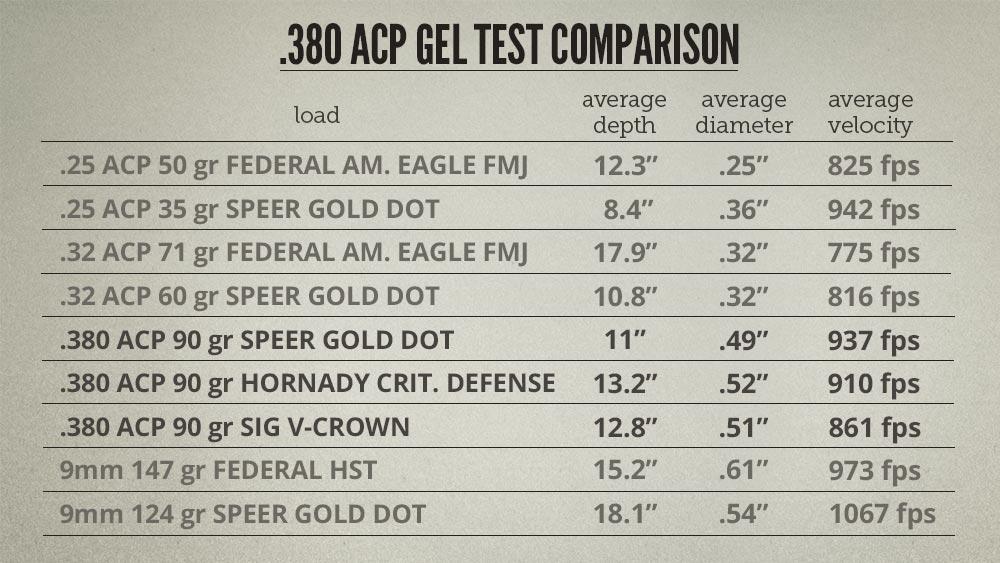 .380 ACP Ballistics comparison chart