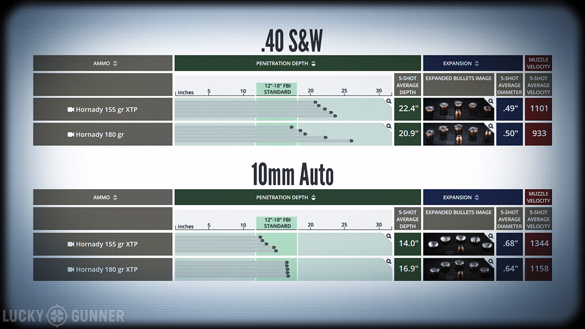 Is 10mm a Viable Self-Defense Caliber? - Lucky Gunner Lounge
