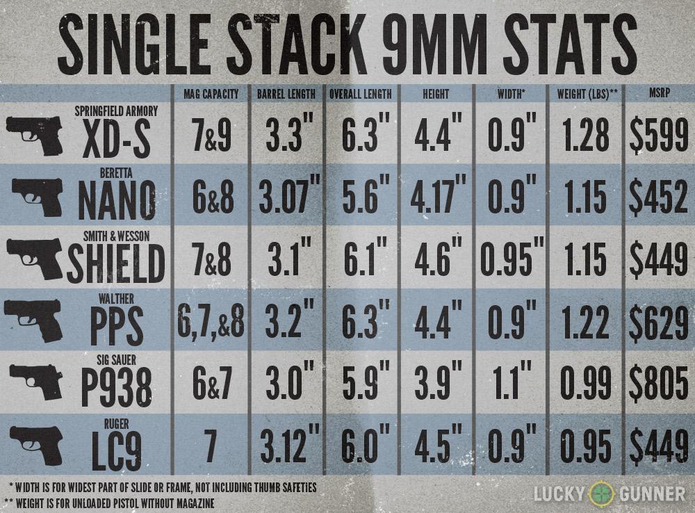 single stack 9mm comparison chart