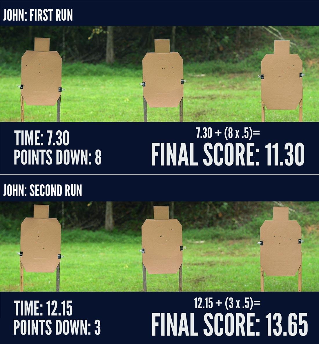 John's El Presidente Shooting Drill results