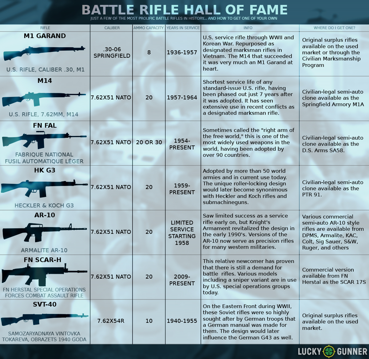 Battle Rifles Hall of Fame