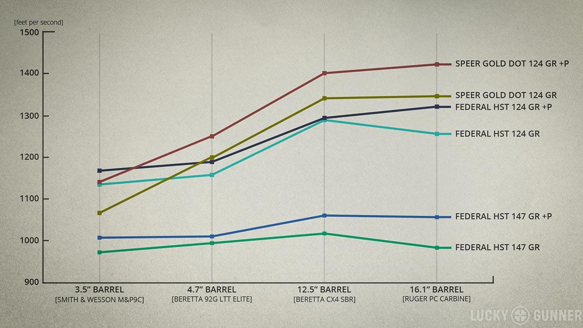 9mm velocity line graph