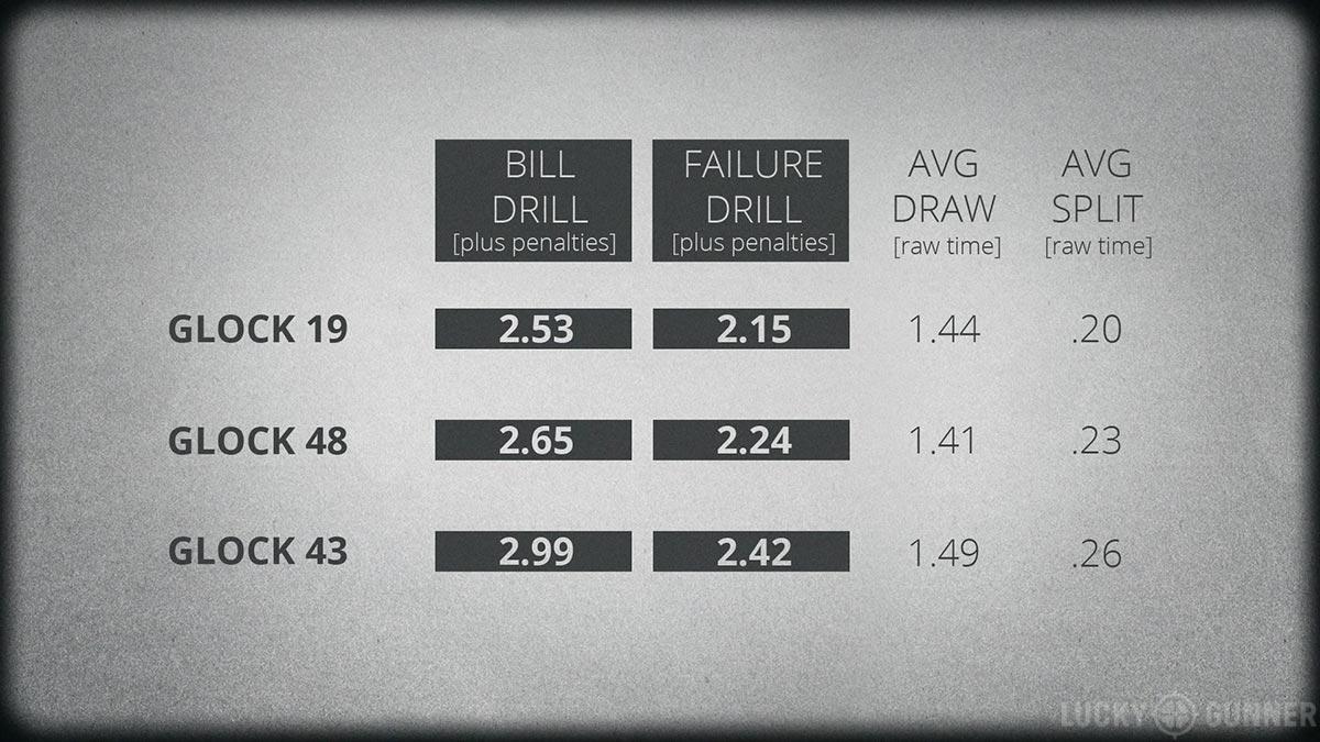 Glock 48 drills results