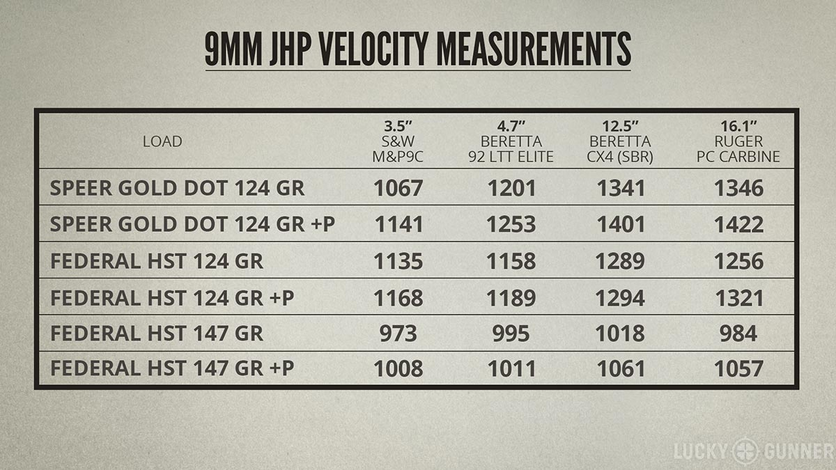 Table with 9mm JHP pistol and carbine velocity measurements